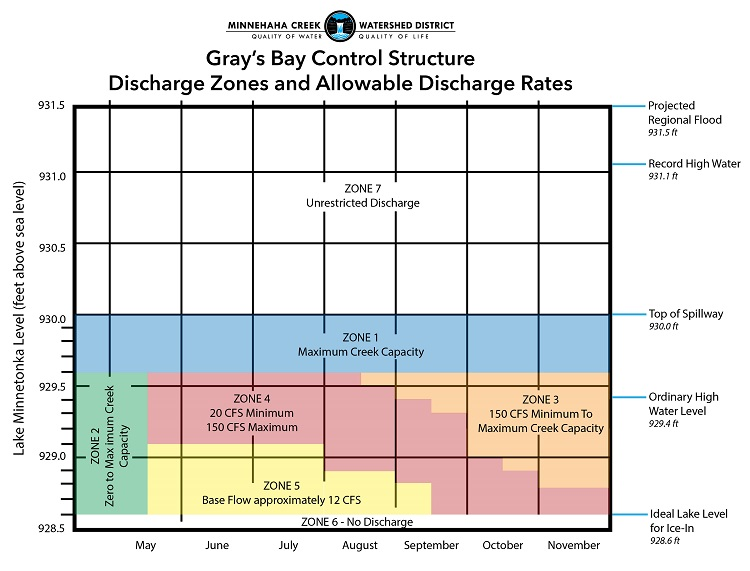 Gray's Bay Dam Discharge Zones Graph