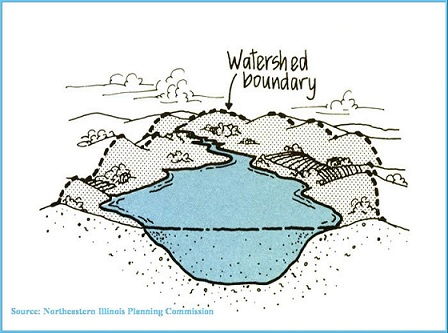 watershed illustration